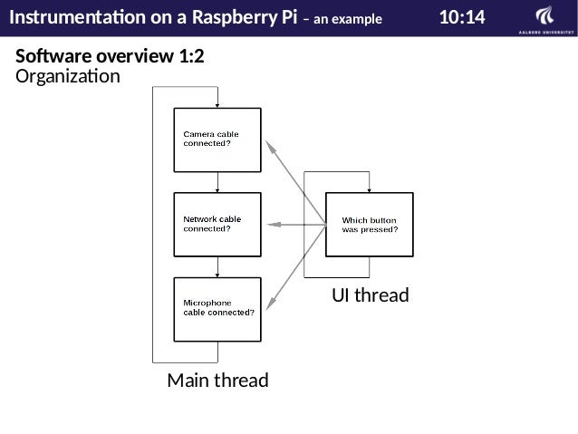 Software overview 2:2 Signal path Instrumentation on a Raspberry Pi – an example 11:14