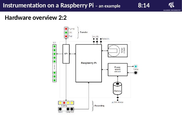 Hardware design example Instrumentation on a Raspberry Pi – an example 9:14