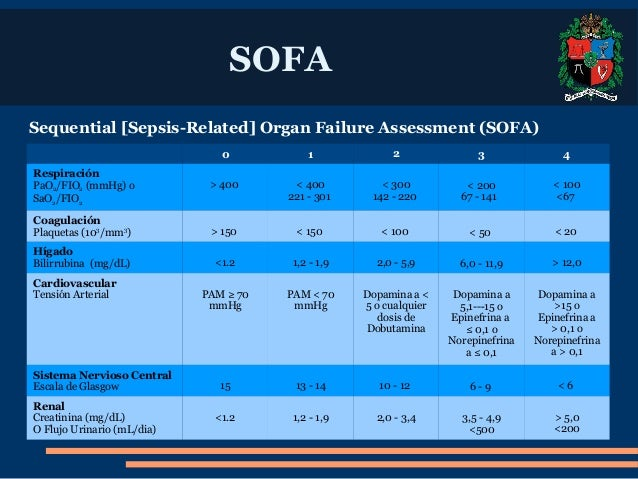 SOFA Sequential Sepsis Related Organ Failure Assessment : sofa sequential sepsisrelated organ failure assessment 6 638 from www.slideshare.net size 638 x 479 jpeg 78kB