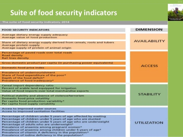 the state of food security in botswana The results of afsun's study of the food security situation of the poor in gaborone show that not everyone is benefitting from botswana's strong and growing economy and that many of the urban poor experience extremely high levels of food insecurity.