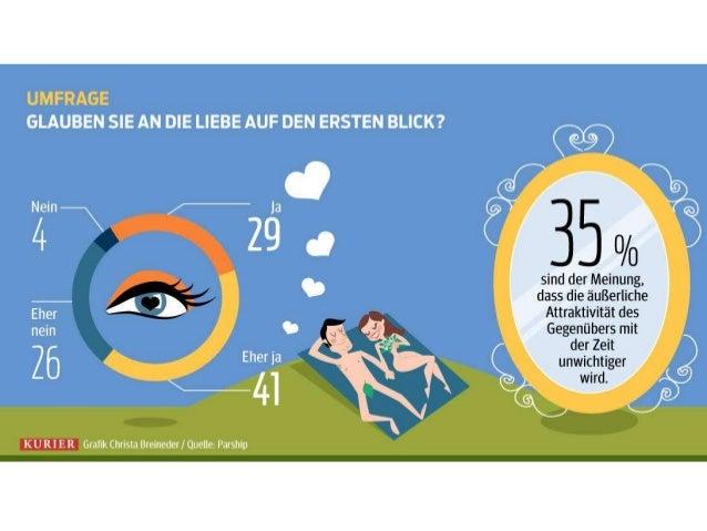 Quelle: Parship Grafik: Christa Breineder Weitere Infografiken auf http://kurier.at/infografik