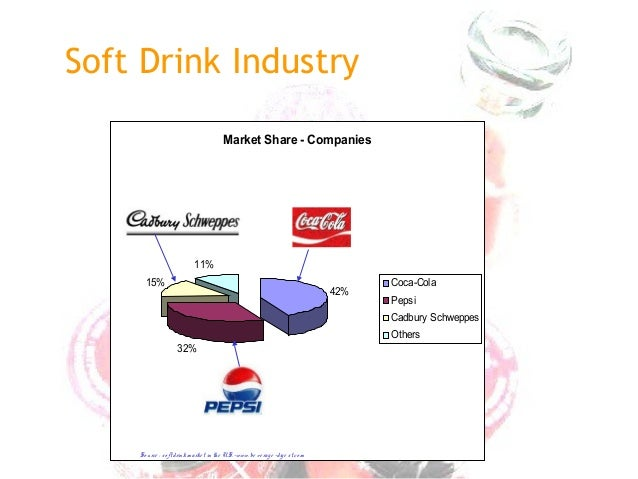 soft drink industry 2 essay Free essay: introduction today's global soft drink industry that is worth  approximately  2 concentrate producers and bottlers are extremely  interdependent.