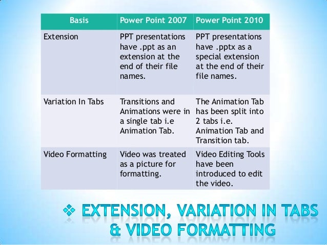 ms office 2010 vs 2007, Powerpoint templates