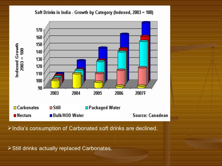 soft drinks in india essay Essay stephen brennan accounting ii tue/thur 3-4:30 the wall street journal recently did an article  and india have become the new  of soft-drinks in.