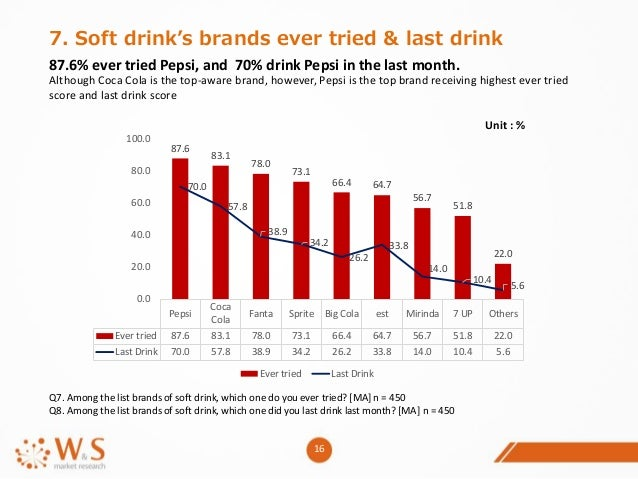 market analyses of soft drink The bulgaria food & drink report features bmi research's forecast indicators include alcoholic and soft drink in-depth regional analysis of the market.