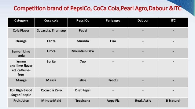 swot analysis of parle agro This is the swot analysis of parle - g most indians have grown up  the  conglomerate also owns the parle agro brand under which it sells.