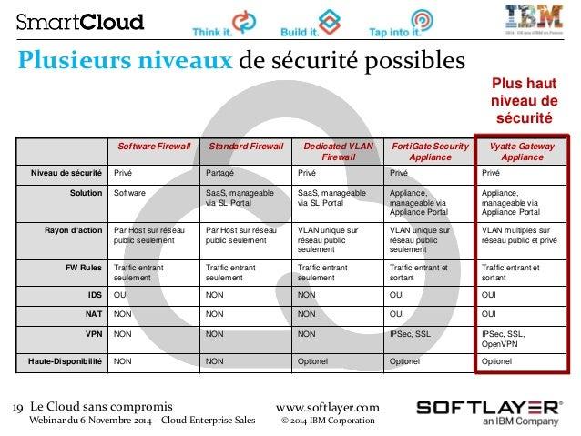 19 Le Cloud sans compromis  Webinar du 6 Novembre 2014 – Cloud Enterprise Sales  www.softlayer.com  © 2014 IBM Corporation...