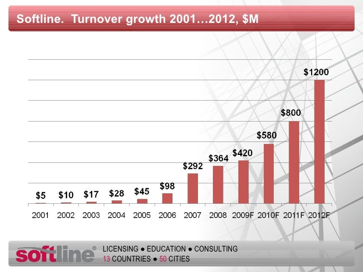 Softline.  Turnover growth  2001…2012 , $M