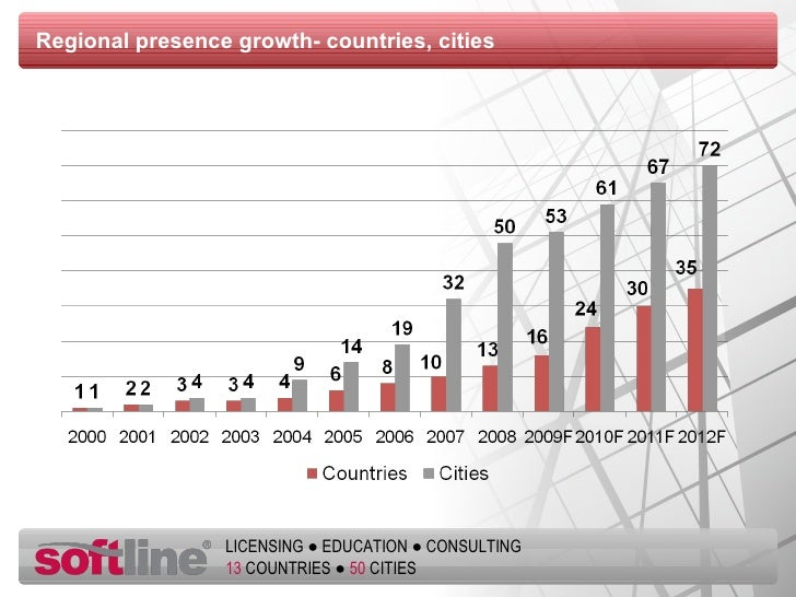 Regional presence growth- countries, cities