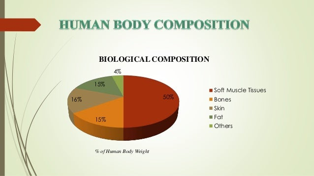 compressive behavior of soft muscle tissues, Muscles