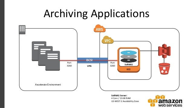 AWS Webcast - How to Migrate On-premise NAS Storage to Cloud