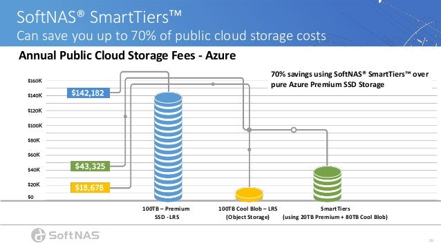 How To Reduce Public Cloud Storage Costs