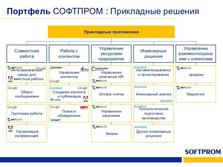 Портфель СОФТПРОМ :                           Разработка и развертывание приложений    Управление                         ...