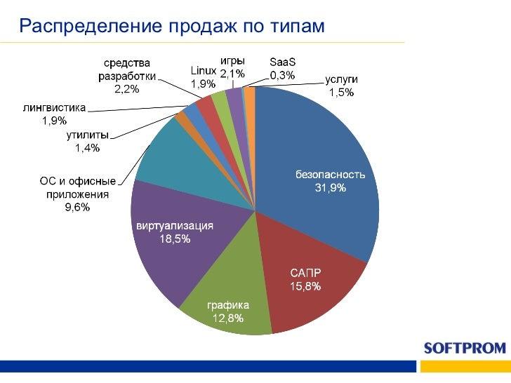 Динамика продаж портфеля СОФТПРОМ
