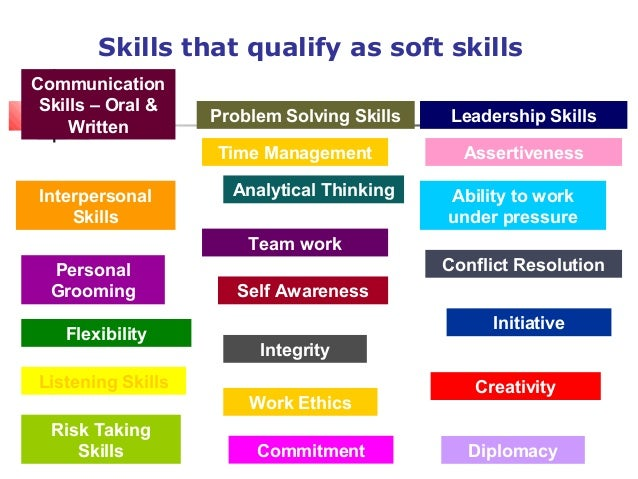 Soft Skills And Effective Communication Skills