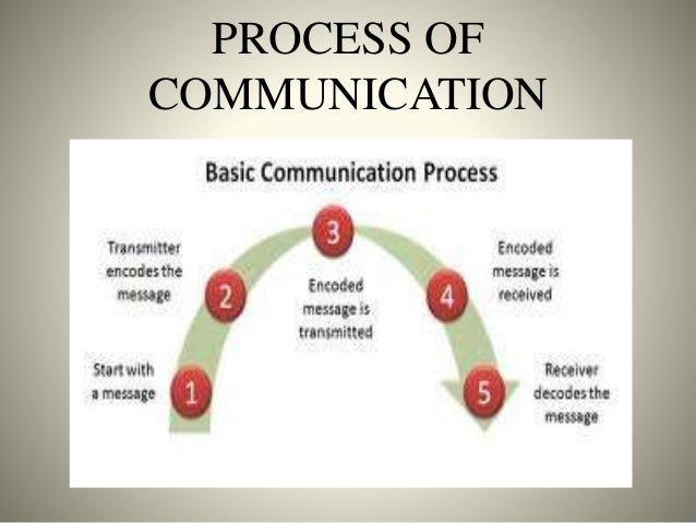 p1 interpersonal and effective communication Principles of effective communication  range of effective interpersonal skills  demonstrate a range of effective interpersonal skills.