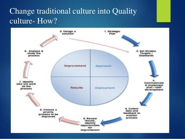 Culture of Quality Resources