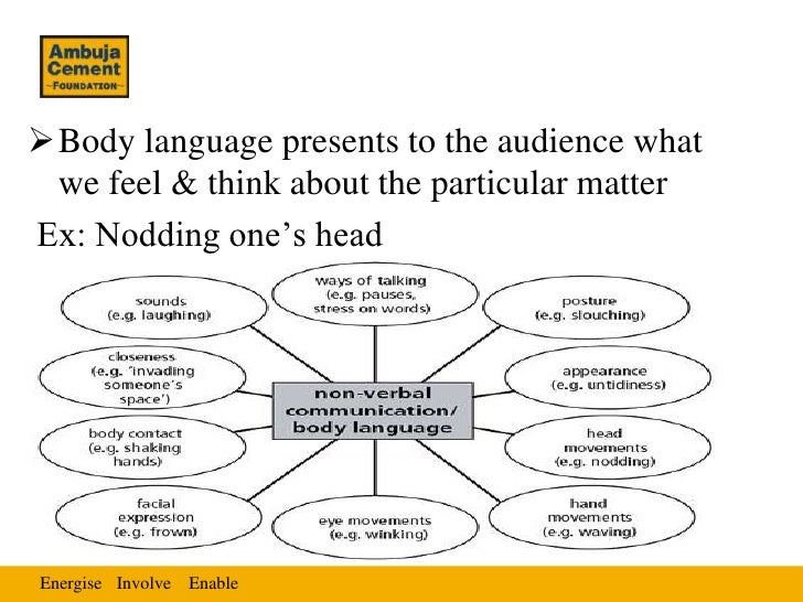 Body language presents to the audience what we feel & think about the particular matterEx: Nodding one's headEnergise Inv...