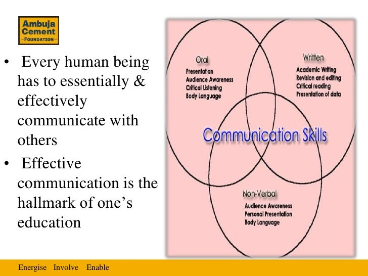 • Every human being  has to essentially &  effectively  communicate with  others• Effective  communication is the  hallmar...