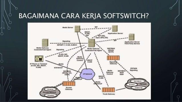 Softswitch Diagram Voip Cara Kerja Diagram Voip