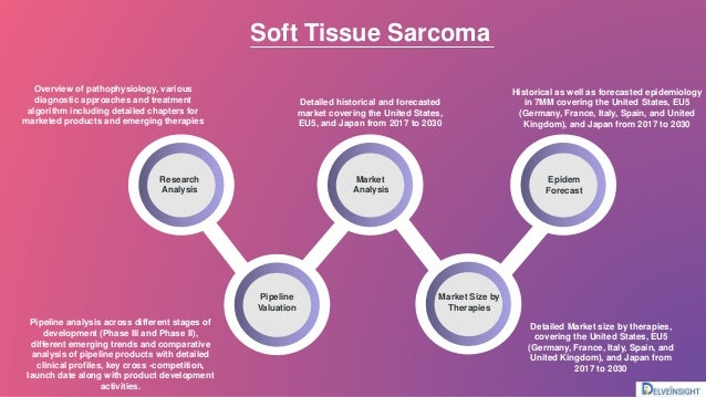 Soft tissue Sarcoma Market Slide 3
