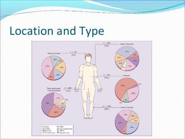 Soft tissue sarcomas, treatment (surgical, radiation, chemotherapy) Slide 3