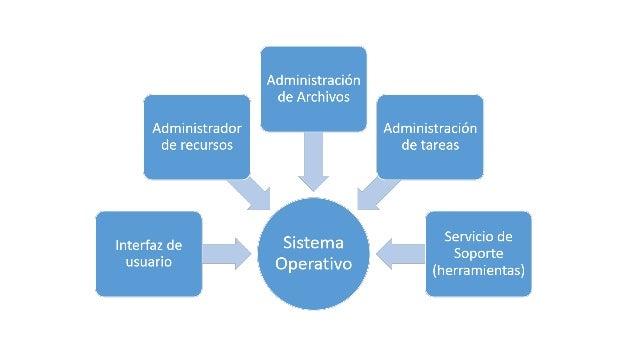Clasificación de los Sistemas Operativos Por servicios: Sistema operativo monousuario: Los sistemas operativos monousuario...
