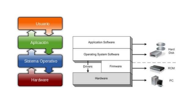 Clasificación de los Sistemas Operativos Sistema operativo multitarea El desarrollo de la tecnología informática digital h...