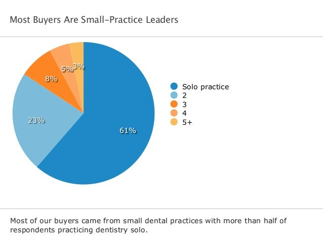 Most Buyers Are Small-Practice Leaders Most of our buyers came from small dental practices with more than half of responde...