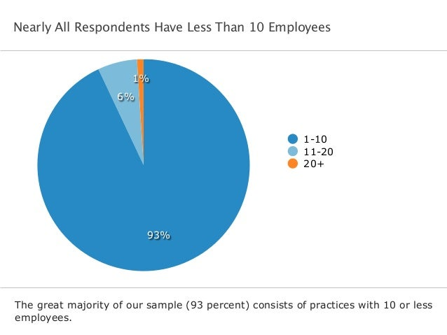 Nearly All Respondents Have Less Than 10 Employees The great majority of our sample (93 percent) consists of practices wit...