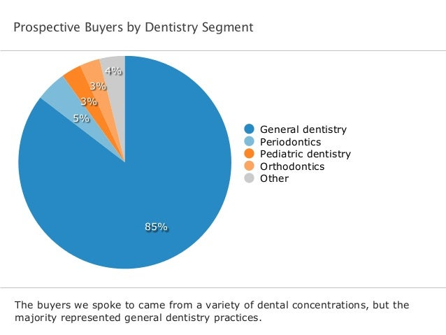 Prospective Buyers by Dentistry Segment The buyers we spoke to came from a variety of dental concentrations, but the major...