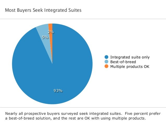Most Buyers Seek Integrated Suites Nearly all prospective buyers surveyed seek integrated suites. Five percent prefer a be...