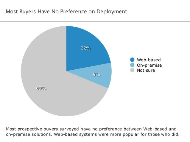 Most Buyers Have No Preference on Deployment Most prospective buyers surveyed have no preference between Web-based and on-...