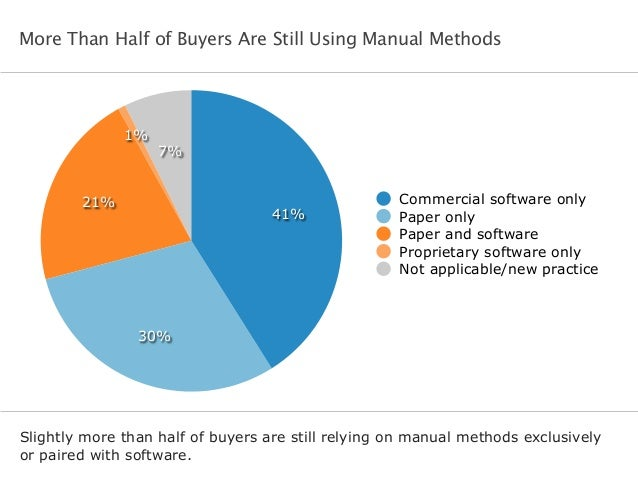 More Than Half of Buyers Are Still Using Manual Methods Slightly more than half of buyers are still relying on manual meth...