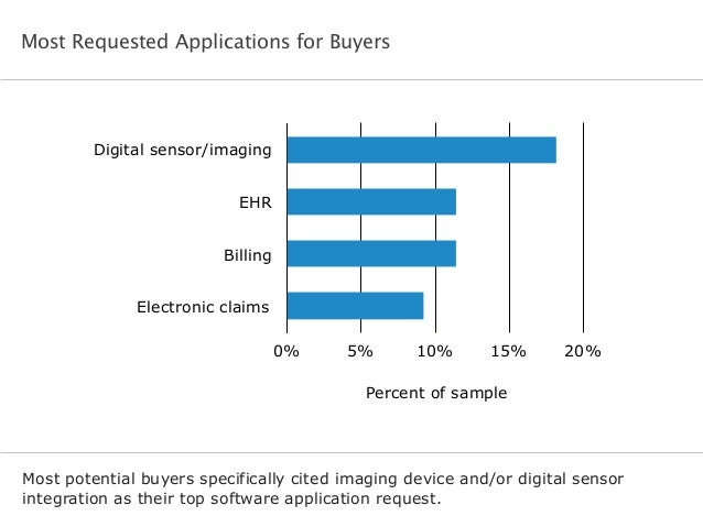 Most Requested Applications for Buyers Most potential buyers specifically cited imaging device and/or digital sensor integ...