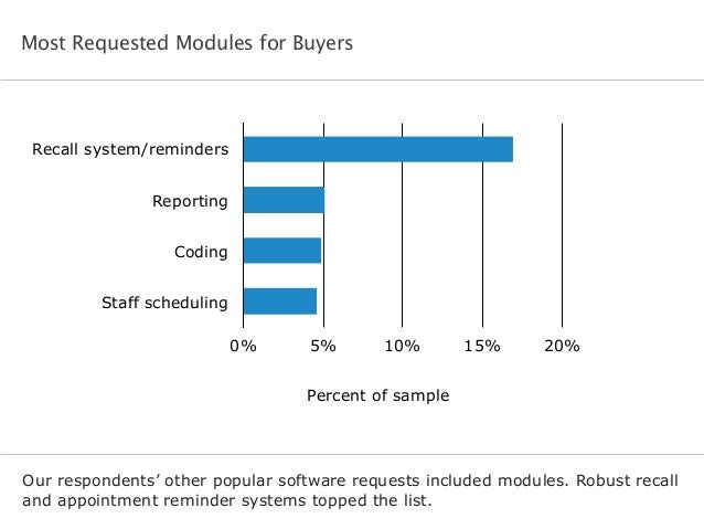Most Requested Modules for Buyers Our respondents' other popular software requests included modules. Robust recall and app...