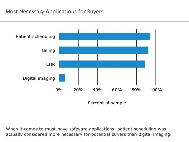 Most Necessary Applications for Buyers When it comes to must-have software applications, patient scheduling was actually c...