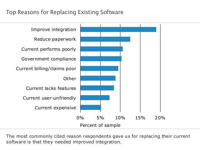 Top Reasons for Replacing Existing Software The most commonly cited reason respondents gave us for replacing their current...