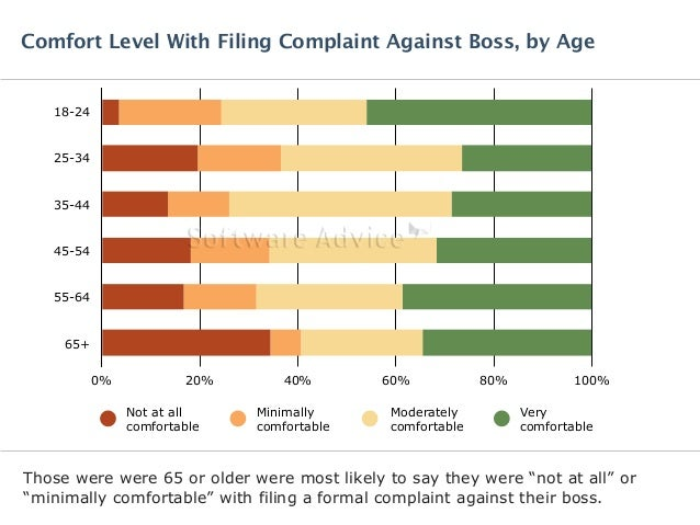 Comfort Level With Filing Complaint Against Boss, by Age  18-24  25-34  35-44  45-54  55-64  65+  0% 20% 40% 60% 80% 100% ...