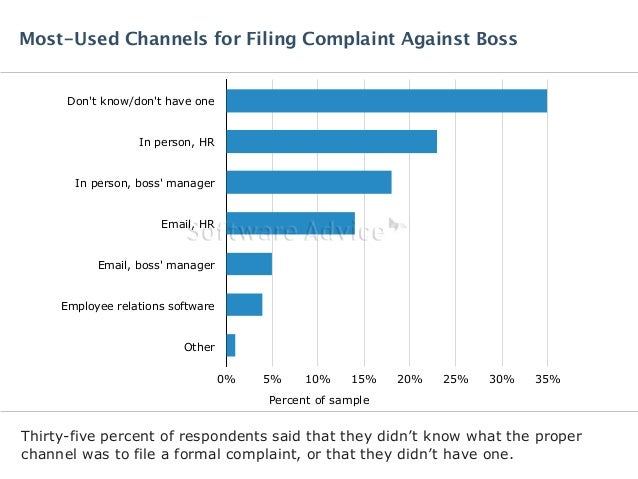 Most-Used Channels for Filing Complaint Against Boss  Don't know/don't have one  In person, HR  In person, boss' manager  ...