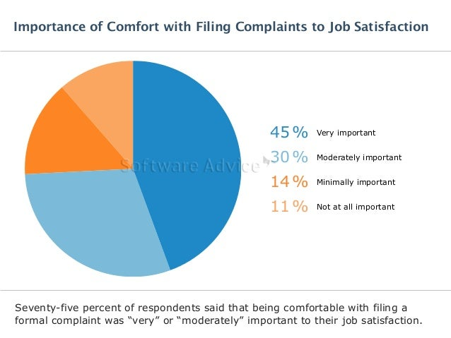 Importance of Comfort with Filing Complaints to Job Satisfaction  45% Very important  30% Moderately important  14% Minima...