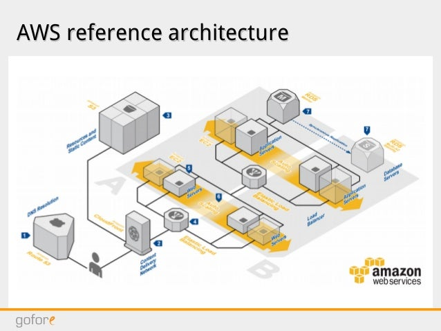 Software architecture for cloud infrastructure for Architektur software