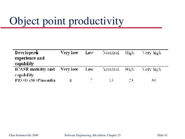 Object point productivity