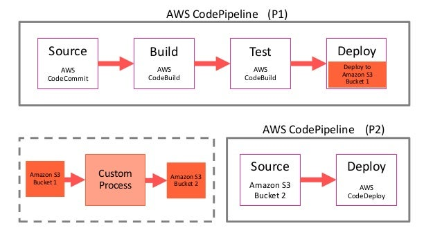 Software delivery best practices: Lessons from Amazon and our custome…