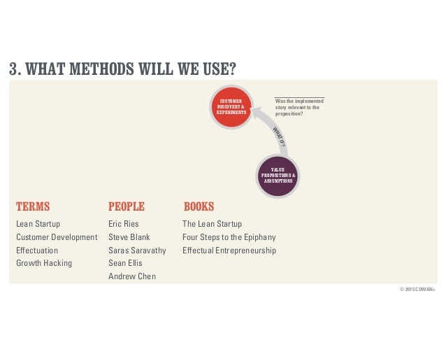 © 2015 COWAN+ 3. WHAT METHODS WILL WE USE? TERMS Lean Startup Customer Development Effectuation Growth Hacking PEOPLE Eric...