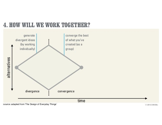 © 2015 COWAN+ 4. HOW WILL WE WORK TOGETHER? time alternatives divergence convergence source: adapted from 'The Design of E...