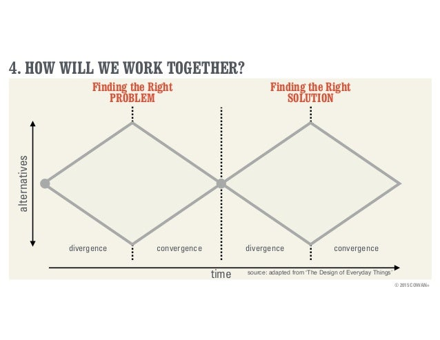 © 2015 COWAN+ 4. HOW WILL WE WORK TOGETHER? Finding the Right PROBLEM Finding the Right SOLUTION time alternatives diverge...