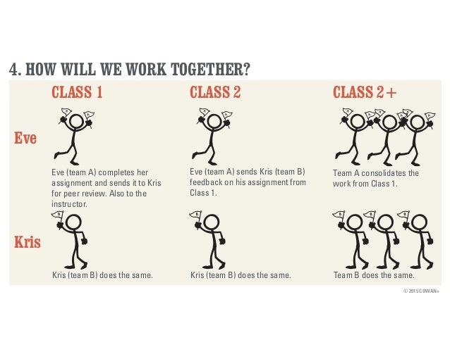 © 2015 COWAN+ 4. HOW WILL WE WORK TOGETHER? CLASS 1 Eve (team A) completes her assignment and sends it to Kris for peer re...