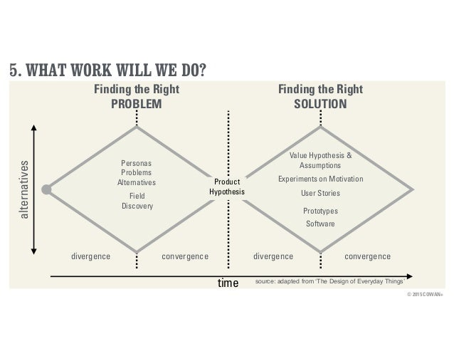 © 2015 COWAN+ 5. WHAT WORK WILL WE DO? Finding the Right PROBLEM Finding the Right SOLUTION time alternatives divergence c...