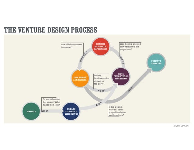 © 2015 COWAN+ THE VENTURE DESIGN PROCESS SCALE? PIVOT? PRODUCT & PROMOTION USER STORIES & PROTOTYPES CUSTOMER DISCOVERY & ...